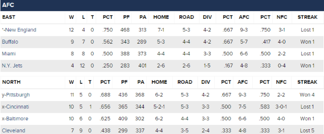 Watch the Standings